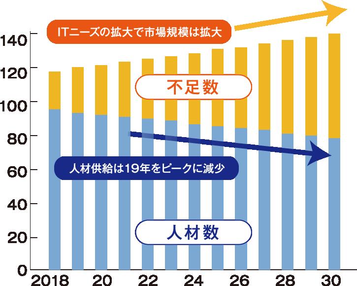 これからAI人材の需要がどんどん高まっていくグラフ