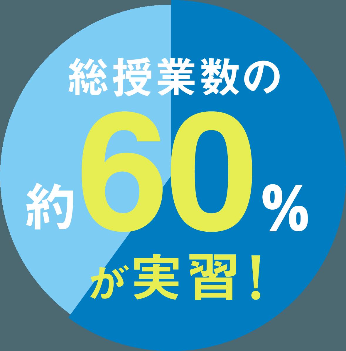 総授業数の約60%が実習!