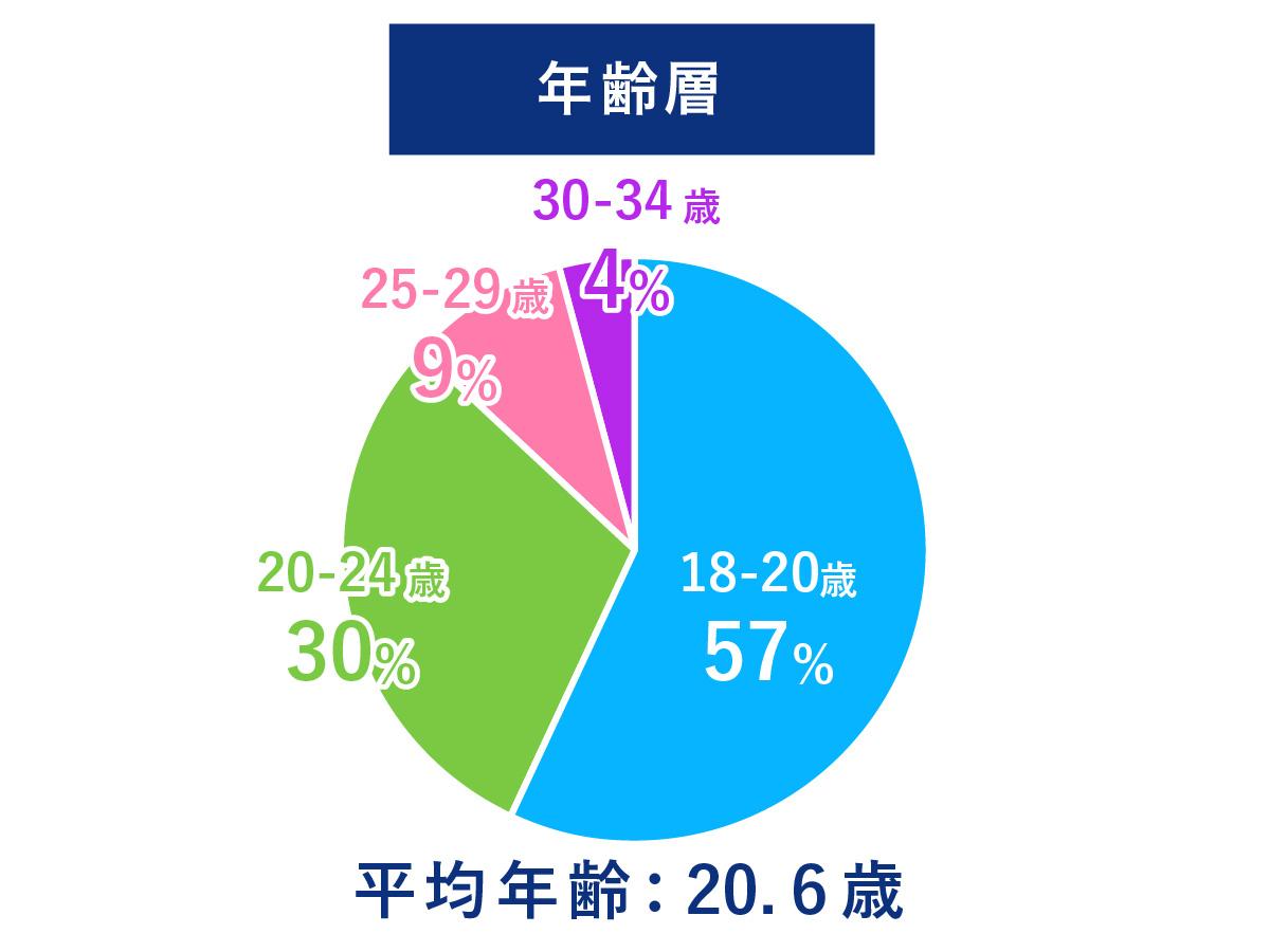 大阪ハイテクの約半数は再進学者。